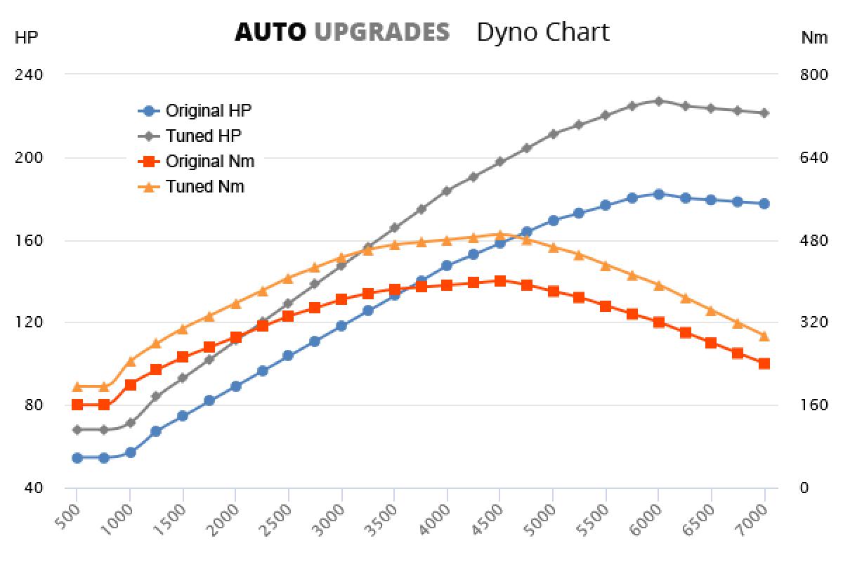 2006-2009 D5 +45HP +90Nm