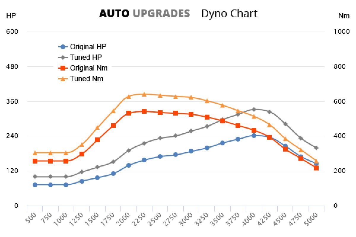 2010-2014 30d +90HP +100Nm