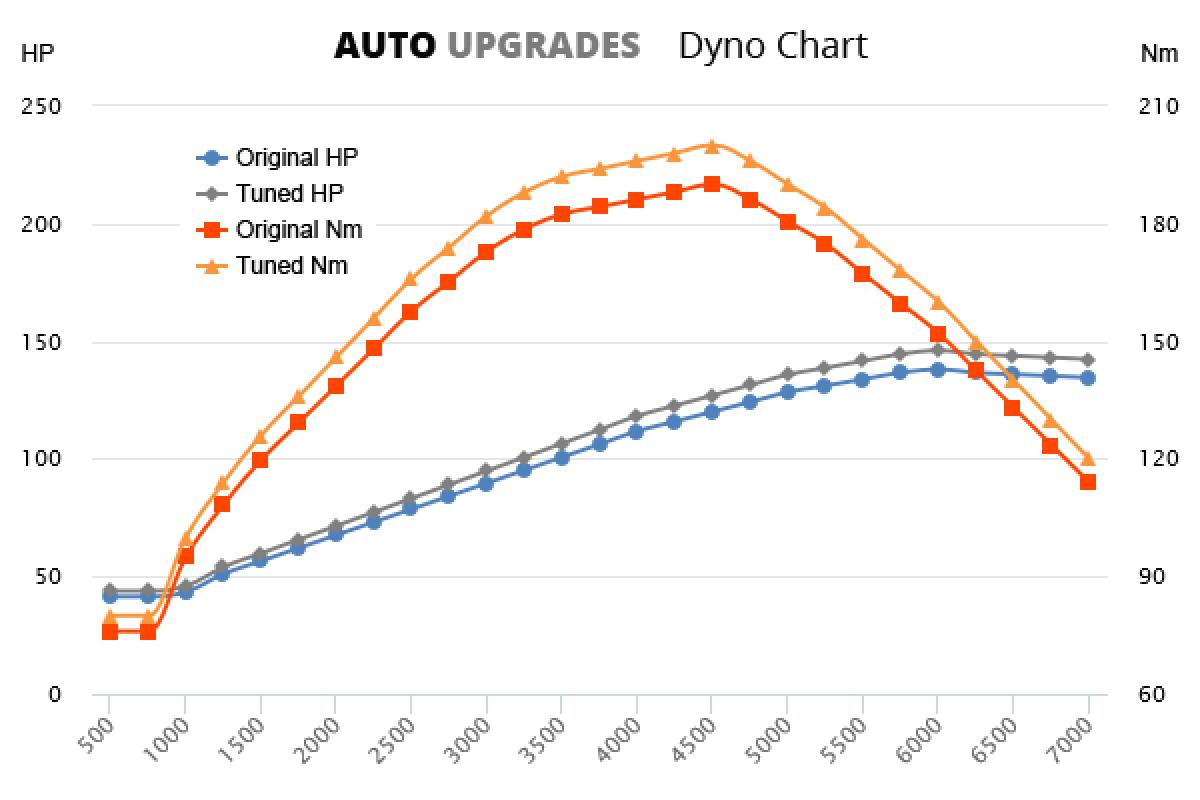 2001-2008 2.0 +8HP +10Nm