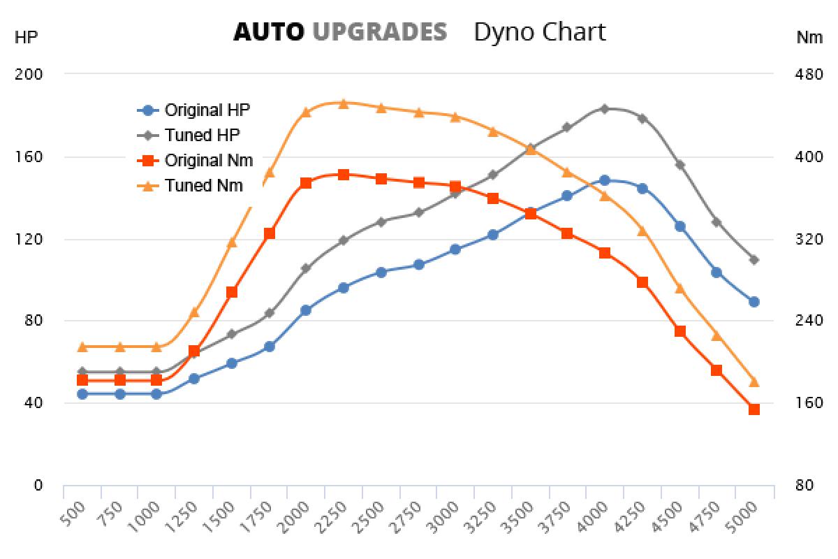 2010-2014 2.0 CRDi +35HP +70Nm