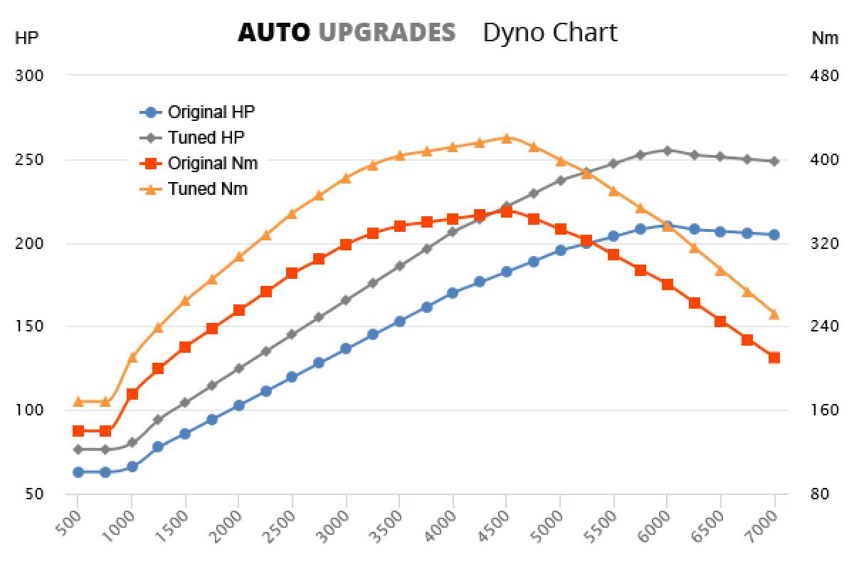 2013-2016 E250 +45HP +70Nm