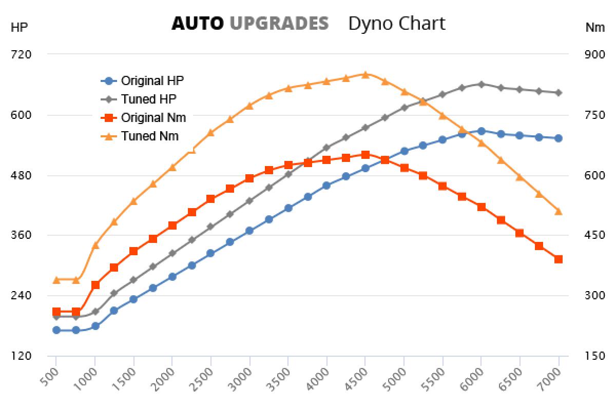 2005-2013 W12 +93HP +200Nm
