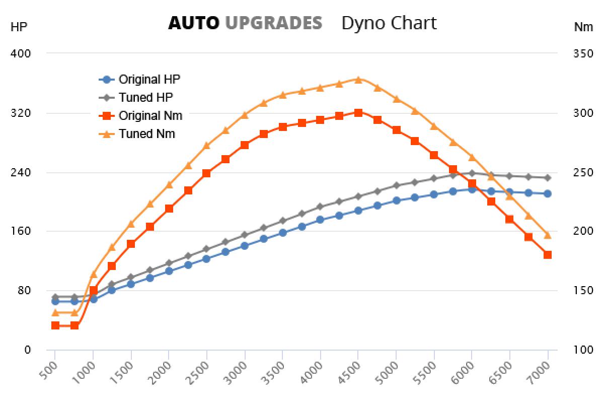 1998–2001 3.0 +22HP +28Nm