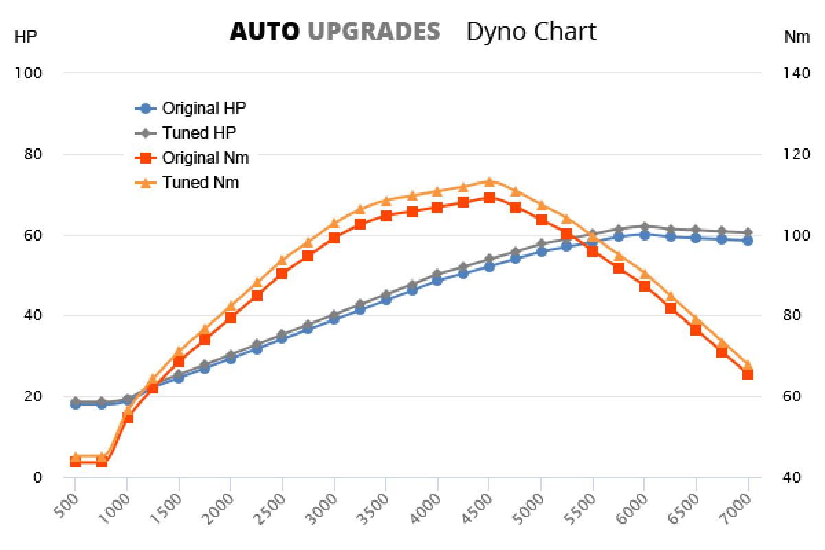 1995-1999 1.25 +3HP +6Nm