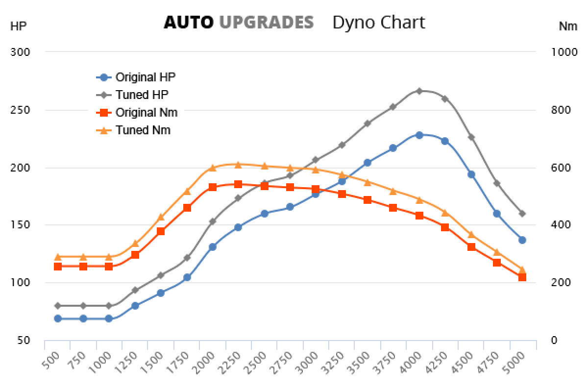 2010-2016 E300 CDI +38HP +70Nm