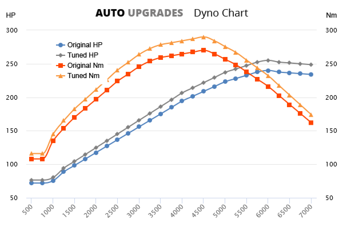 2005-2009 (987) Boxster 2.7L +19HP +31Nm