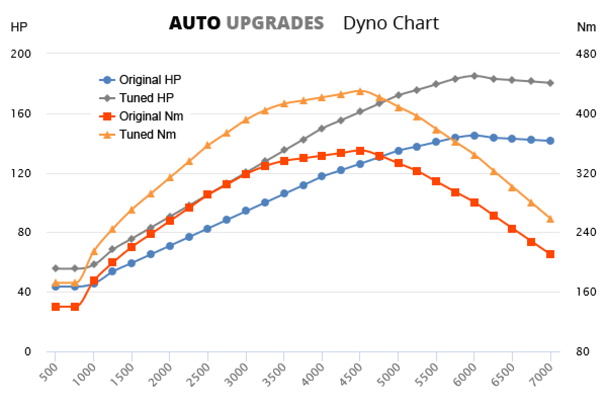 2008-2013 2.0D Turbo +40HP +80Nm