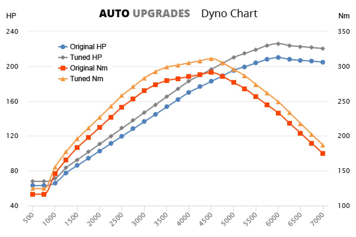 2001-2008 3.0 +16HP +20Nm