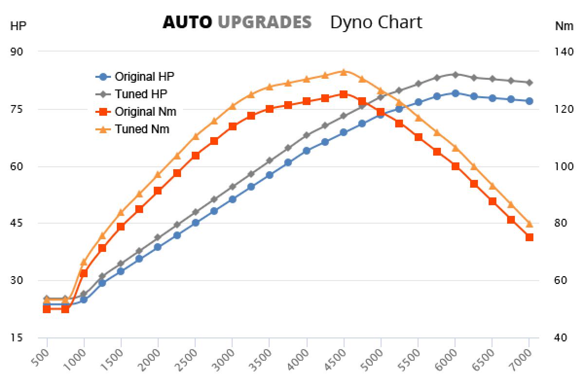 1996-2008 1.4 +5HP +8Nm