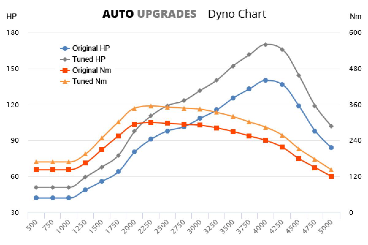 2004-2012 A200 CDI +30HP +55Nm
