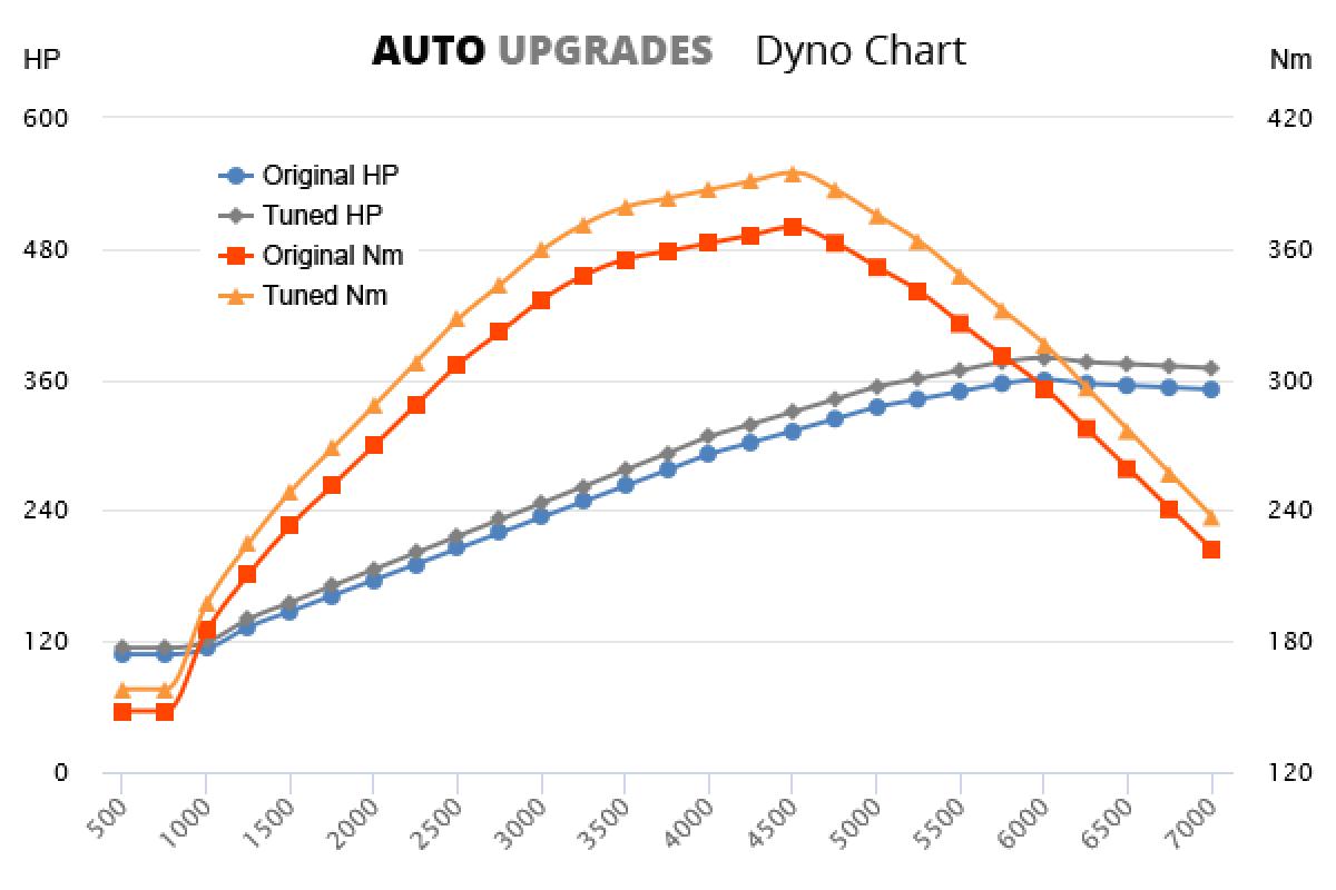 2000-2004 (996) GT3 +20HP +25Nm