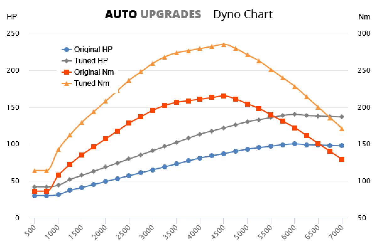 1999-2004 1.9D +40HP +70Nm