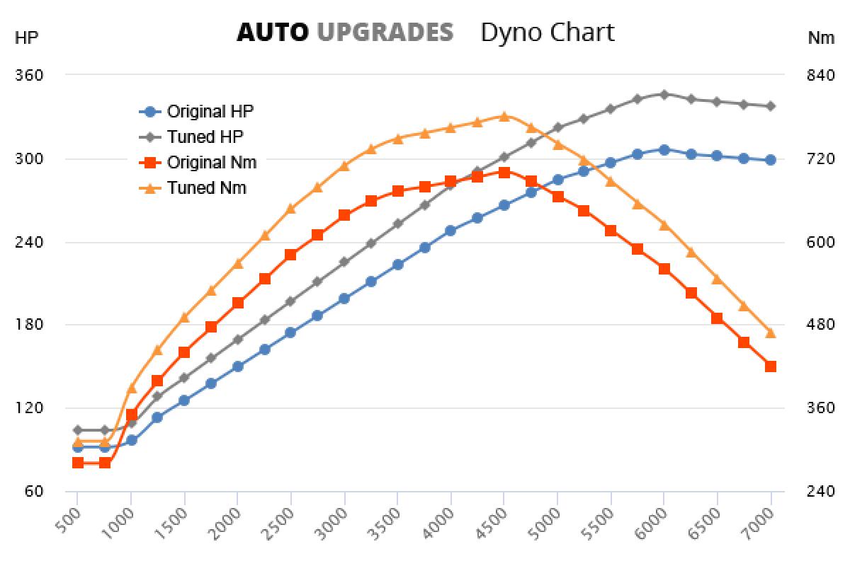 2009-2010 GL450 CDI +40HP +80Nm