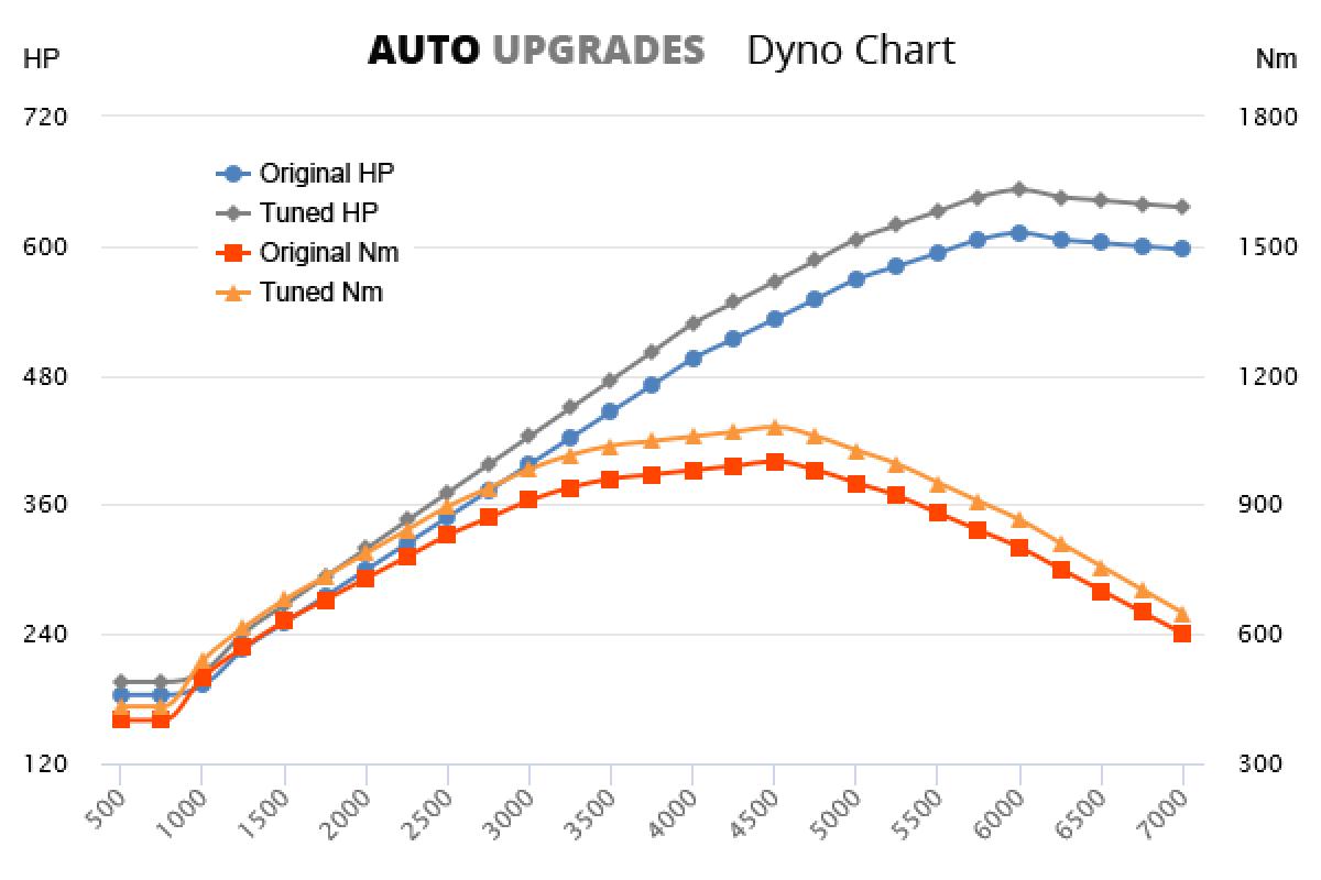 1999-2006 CL65 AMG +40HP +80Nm