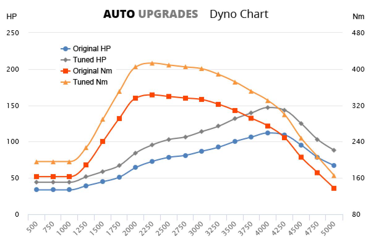 2003-2009 2.5 CRDi +35HP +70Nm