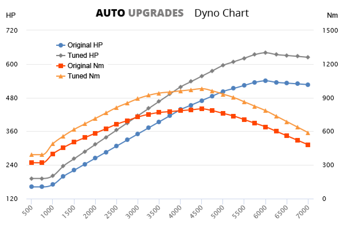 2012-2020 SL63 AMG +100HP +180Nm