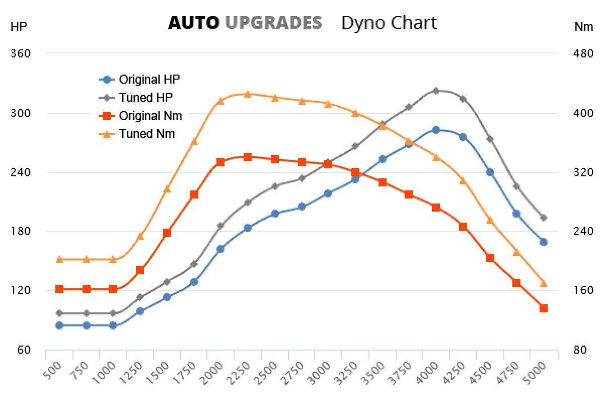 2007- 4.5 V8 D +35HP +100Nm