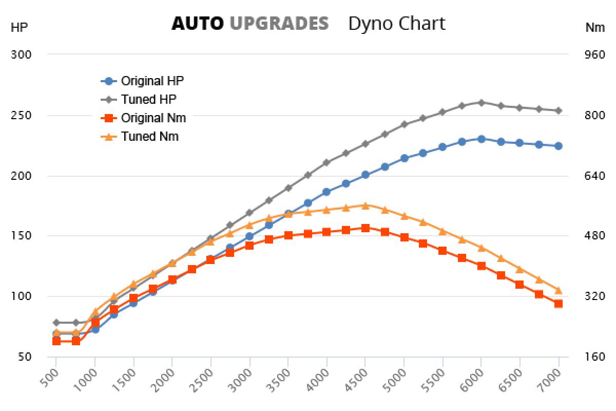 2014- S300L BlueTec Hybrid +30HP +60Nm