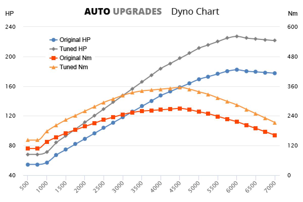 2005-2012 2.0 TFSI 182bhp +45HP +85Nm