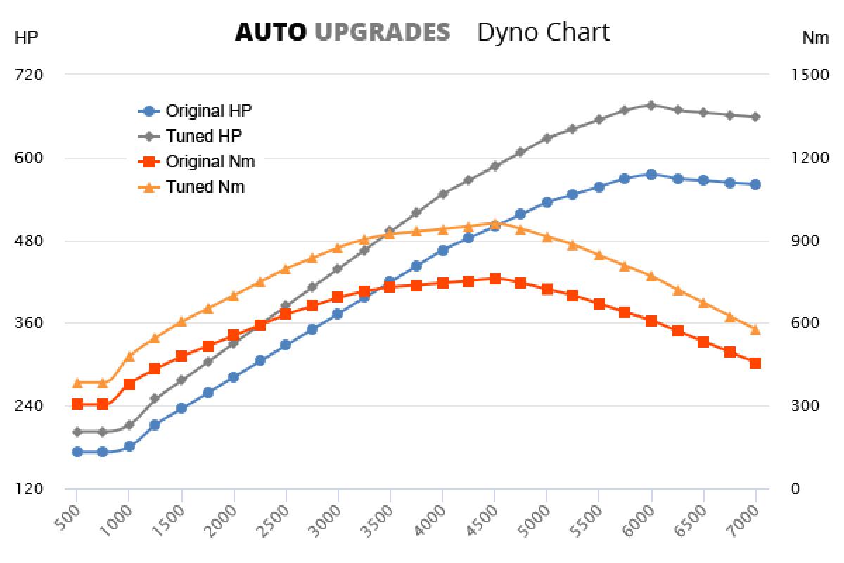 2013-2019 GLS63 AMG +100HP +200Nm