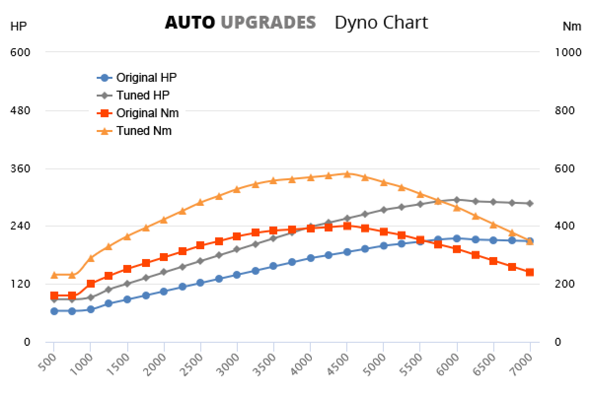 2015-2018 3.0 TDI 160kW +80HP +180Nm