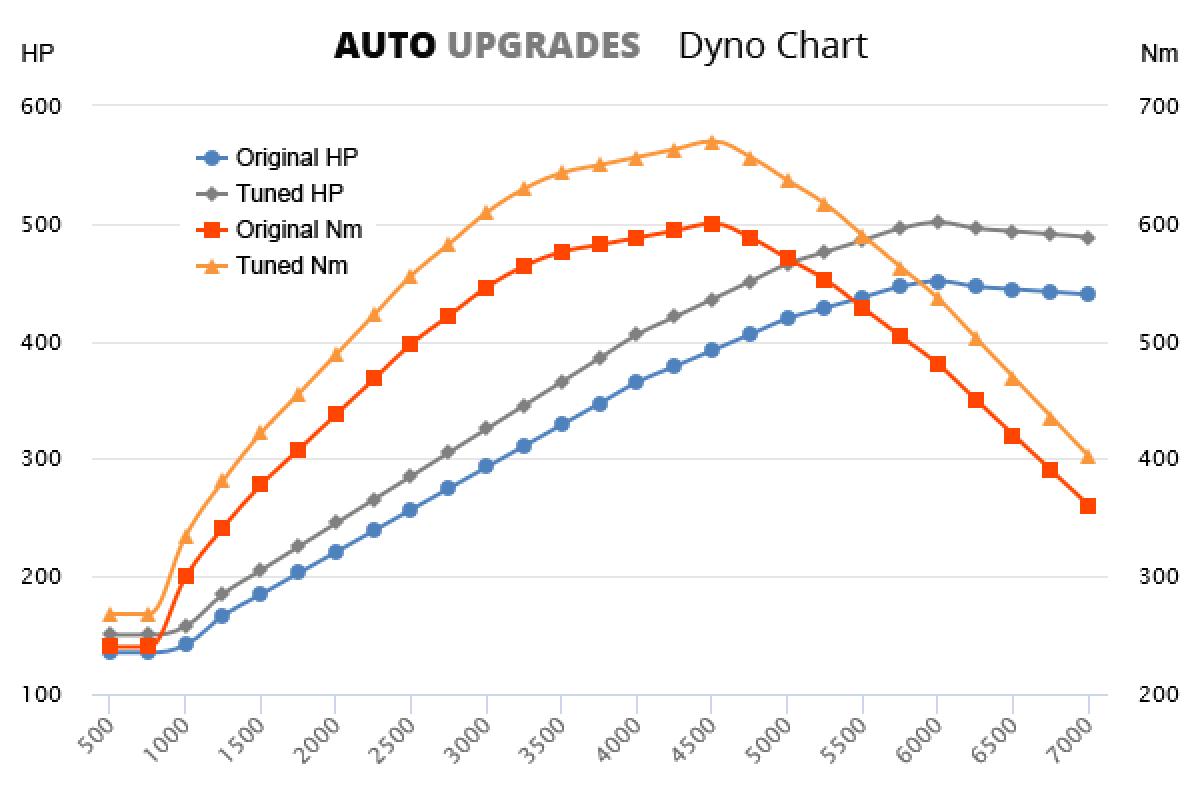 2007-2013 C63 AMG +50HP +70Nm