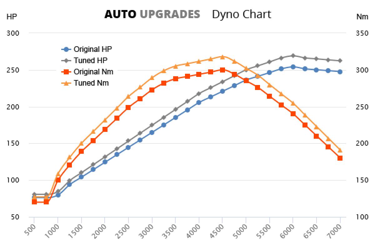 2005-2010 630i +15HP +18Nm
