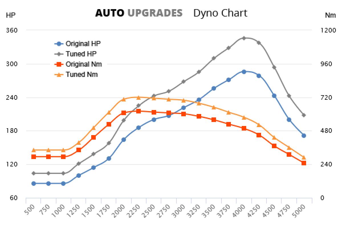 2018- 50 3.0 TDI +60HP +100Nm
