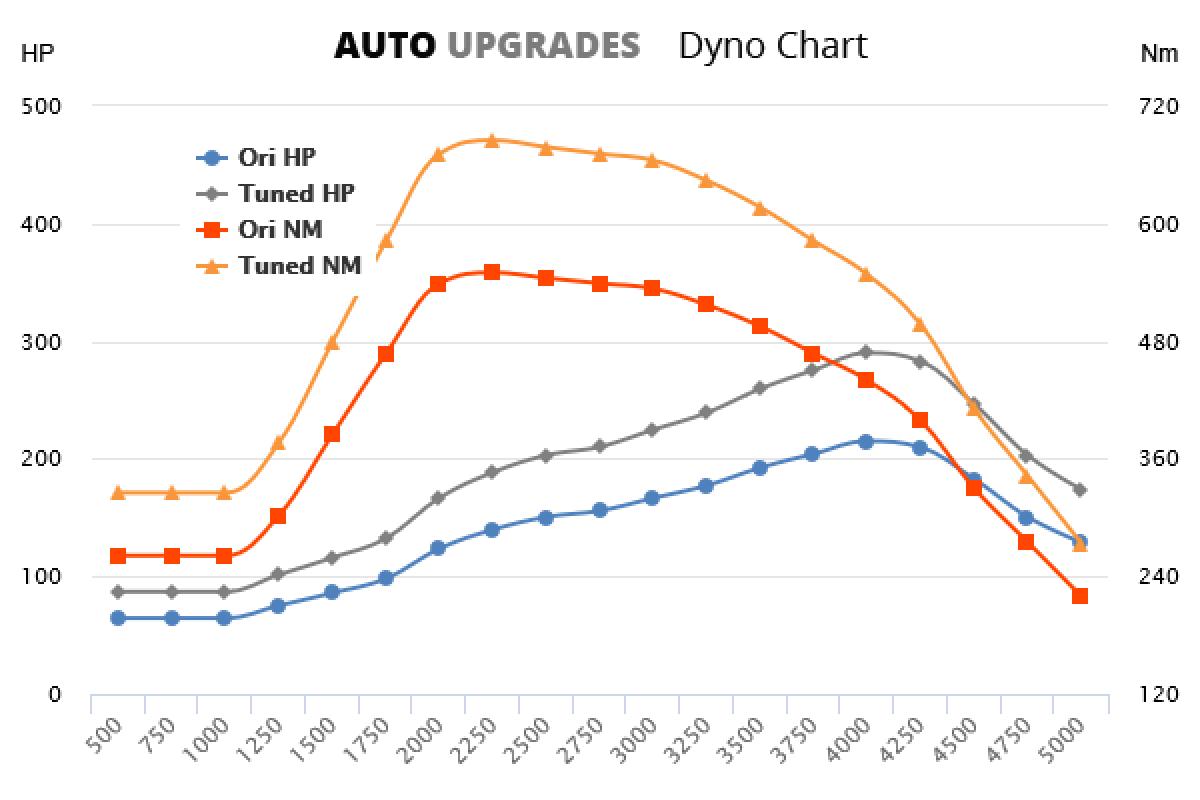 2004-2010 3.0 CRD +75Hp +135Nm