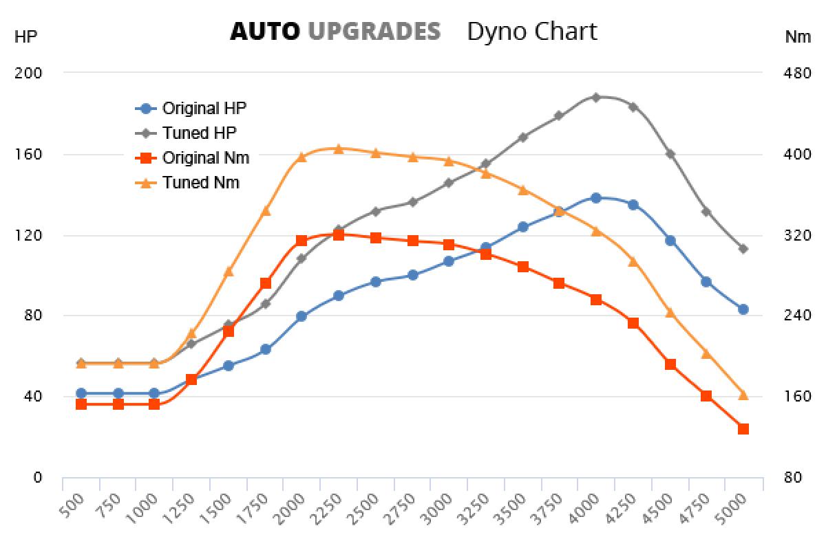 2010-2014 2.0 TDCi 138bhp +50HP +85Nm