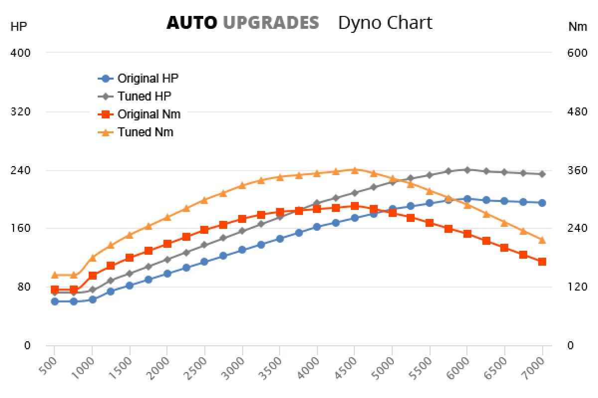 2001-2003 2.4T +40HP +75Nm