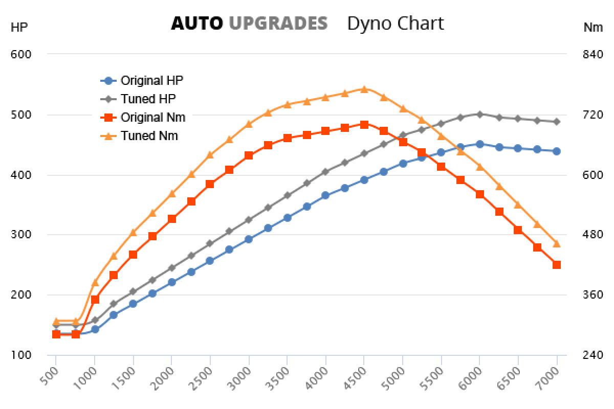 2012-2020 SL500 +50HP +70Nm