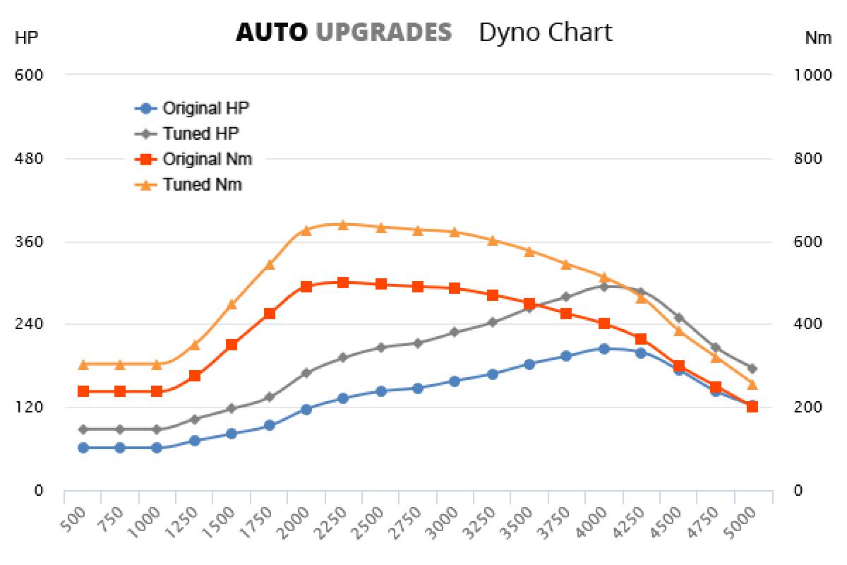 2016- Amarok 3.0 V6 150kW +90HP +140Nm