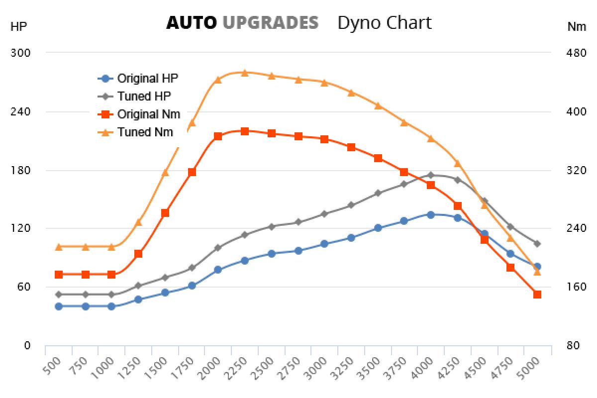 2015- 2.0 CRDi +40HP +80Nm