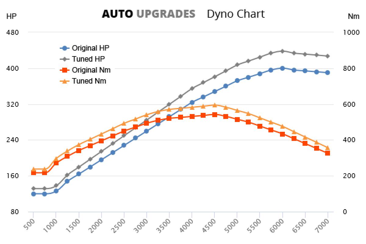 2013-2014 6.0 V8 +48HP +62Nm