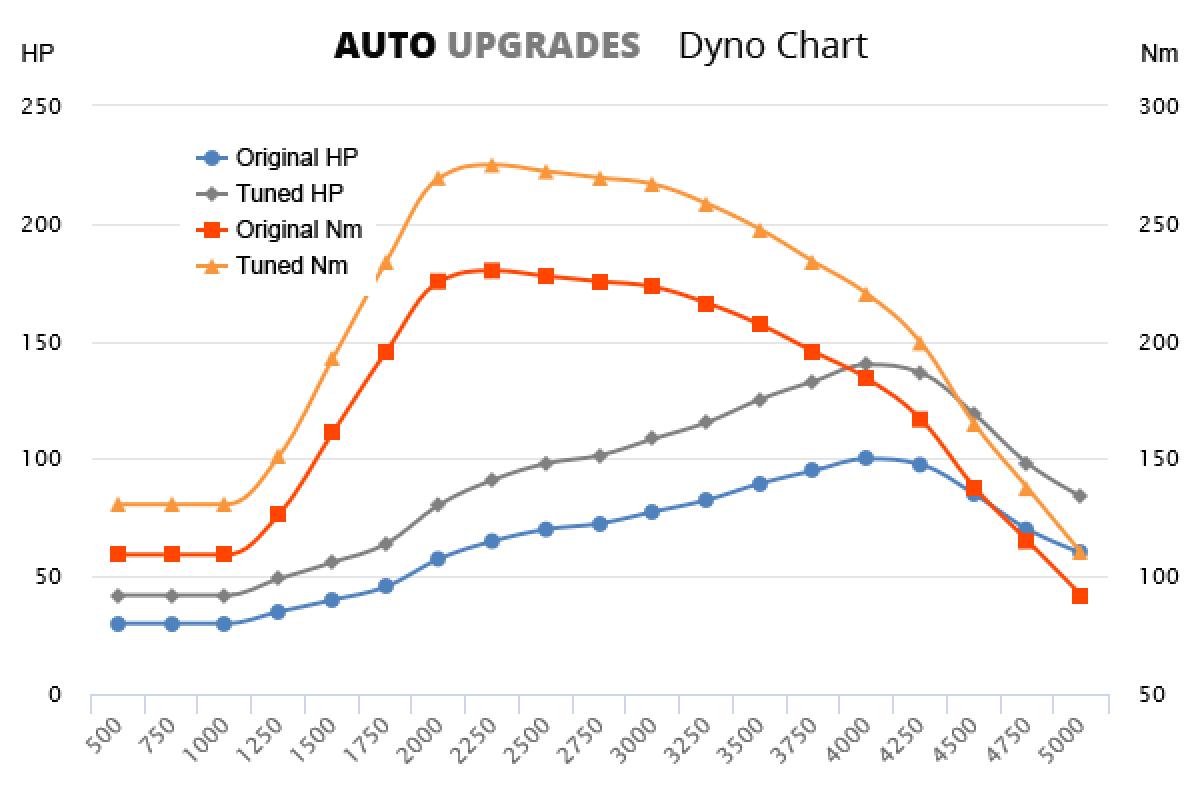 2000-2006 2.0 TDCi 100bhp +40HP +45Nm