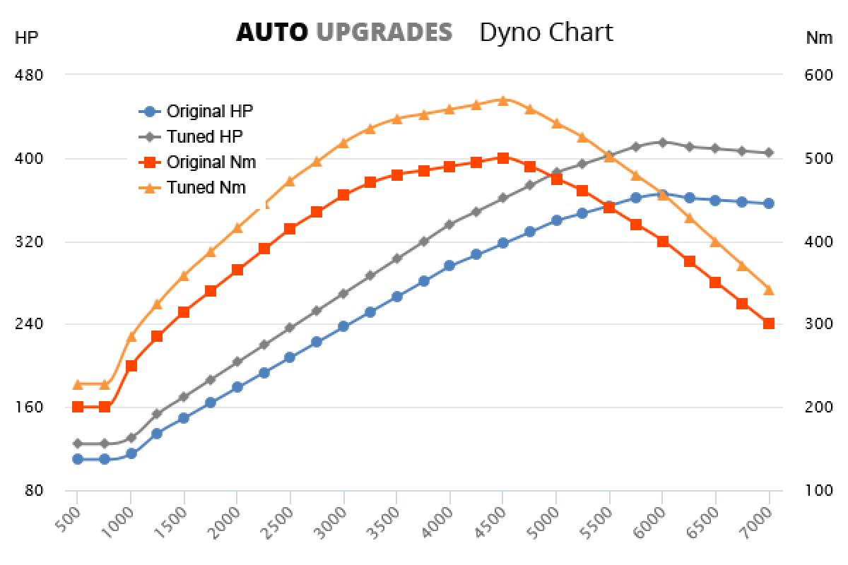 2014-2015 SL400 +50HP +70Nm