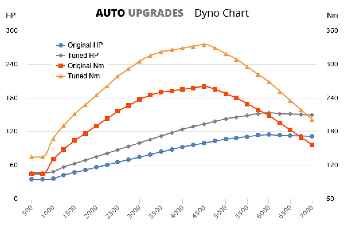 2010-2015 1.7 CRDi +39HP +75Nm