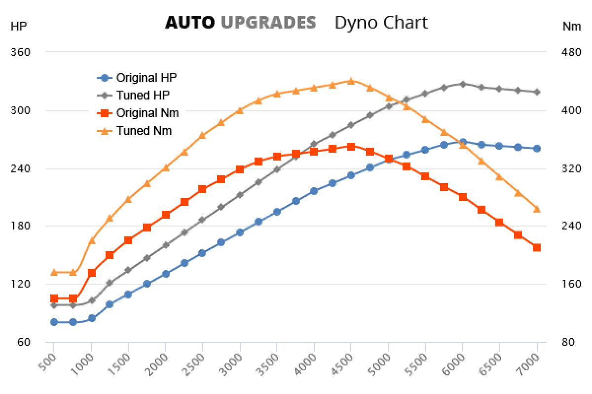 2009-2012 R 267bhp +60HP +90Nm