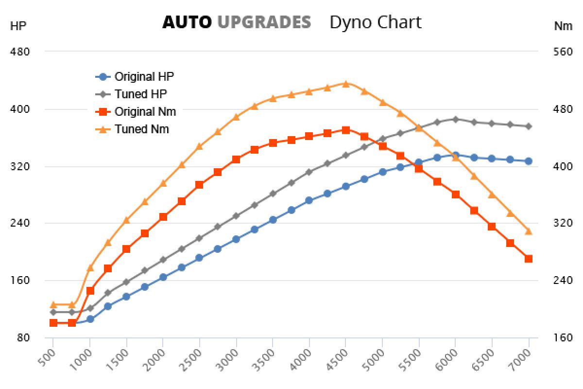 2011-2012 1M +50HP +65Nm