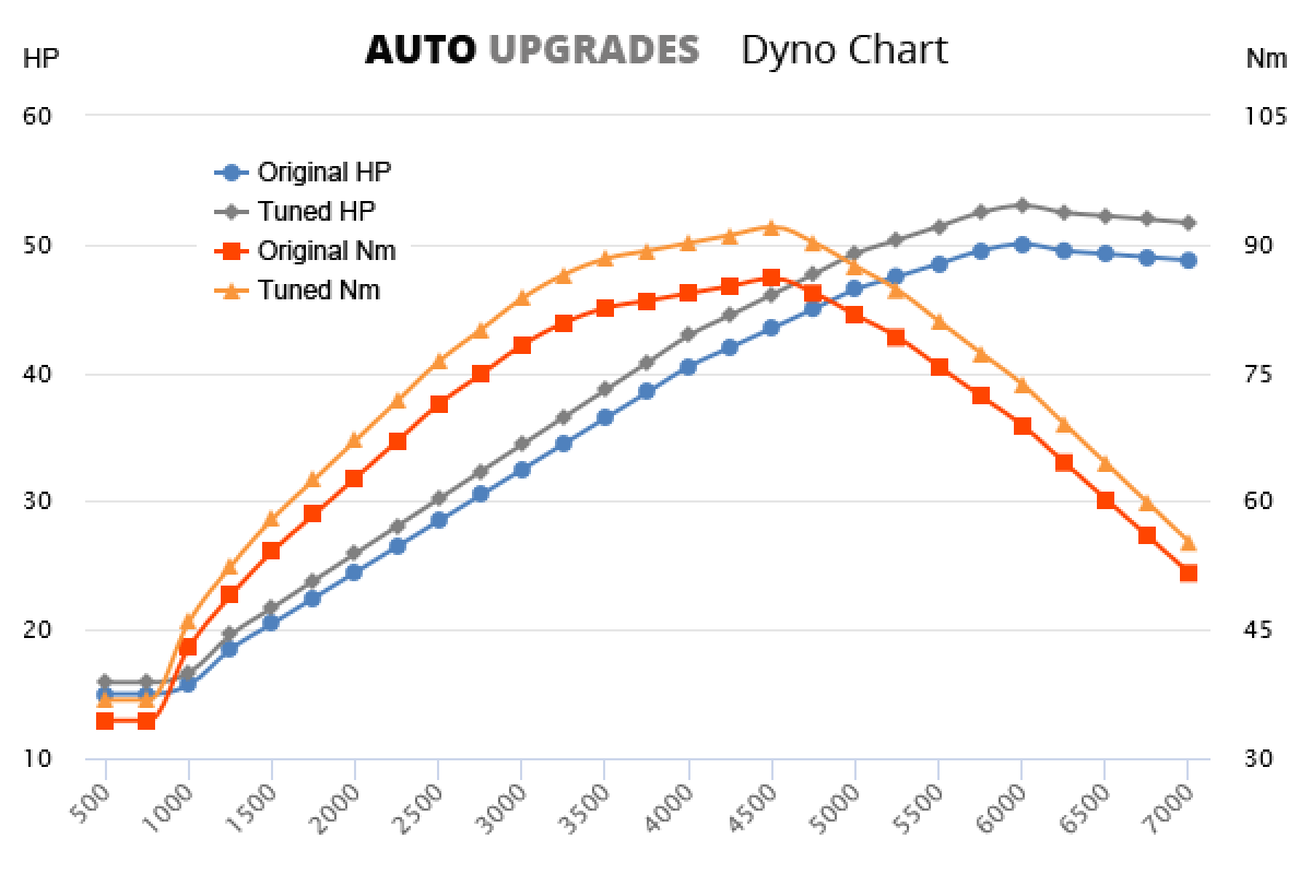 1999-2002 1.0 +3HP +6Nm