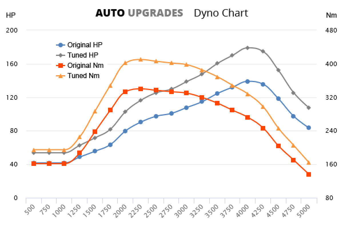 2012-2014 1.7 CRDi VGT +40HP +70Nm