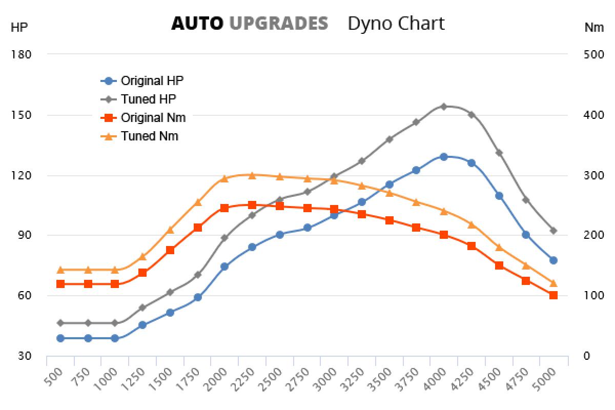 2007-2013 1.6 DCi +25HP +50Nm