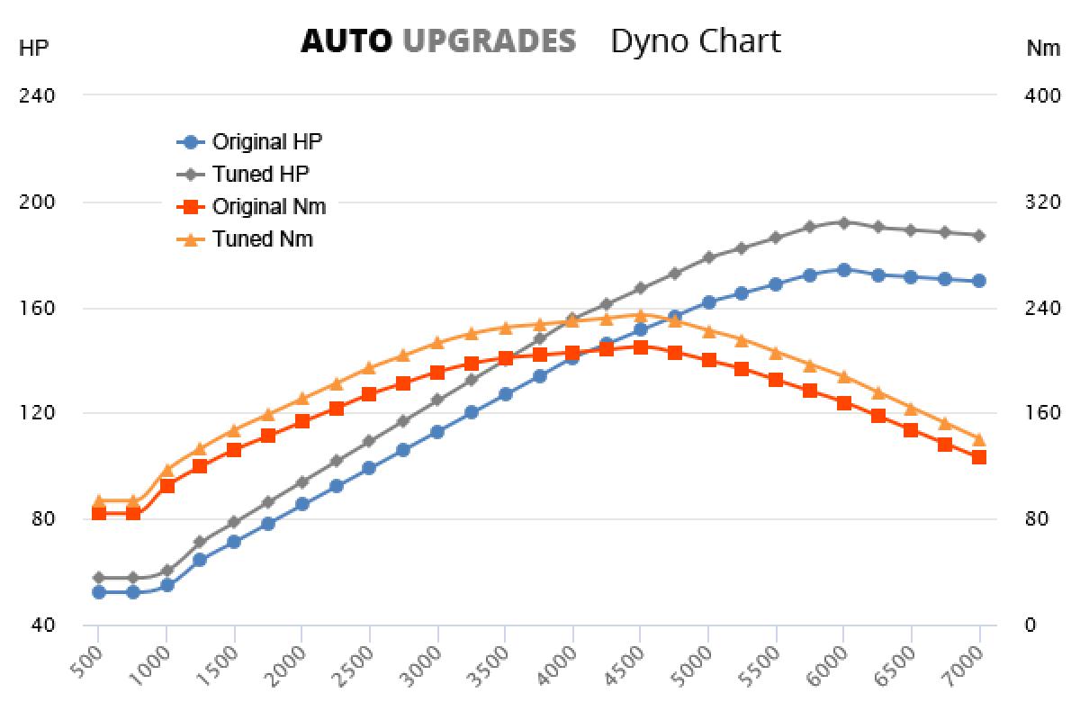2007-2011 120i +18HP +24Nm
