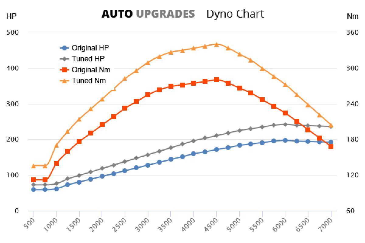 2004-2008 GTI 197bhp +45HP +60Nm