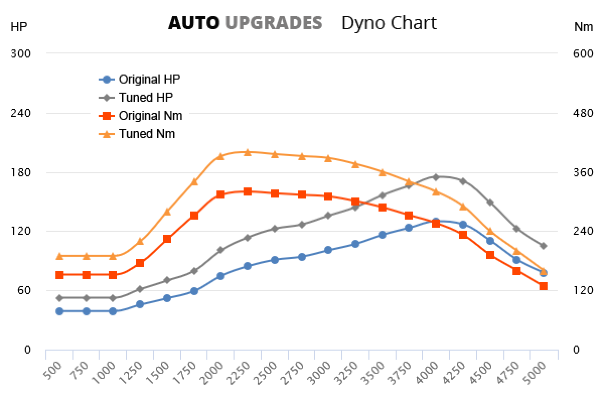 2000-2007 2.0 TDCi 130bhp +45HP +80Nm