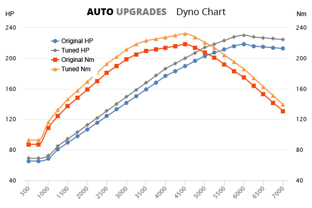 2006-2011 2.4 VVT-i +12HP +14Nm