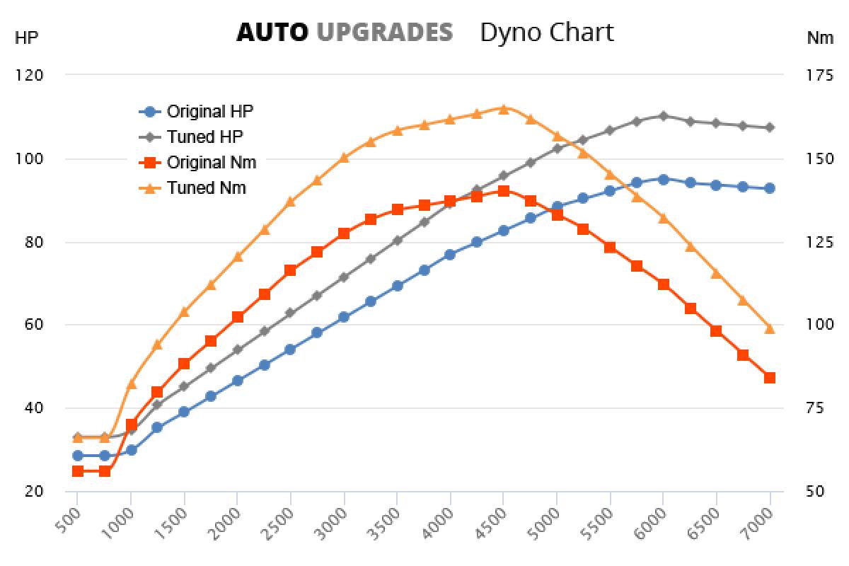 2001-2004 A150 +15HP +25Nm