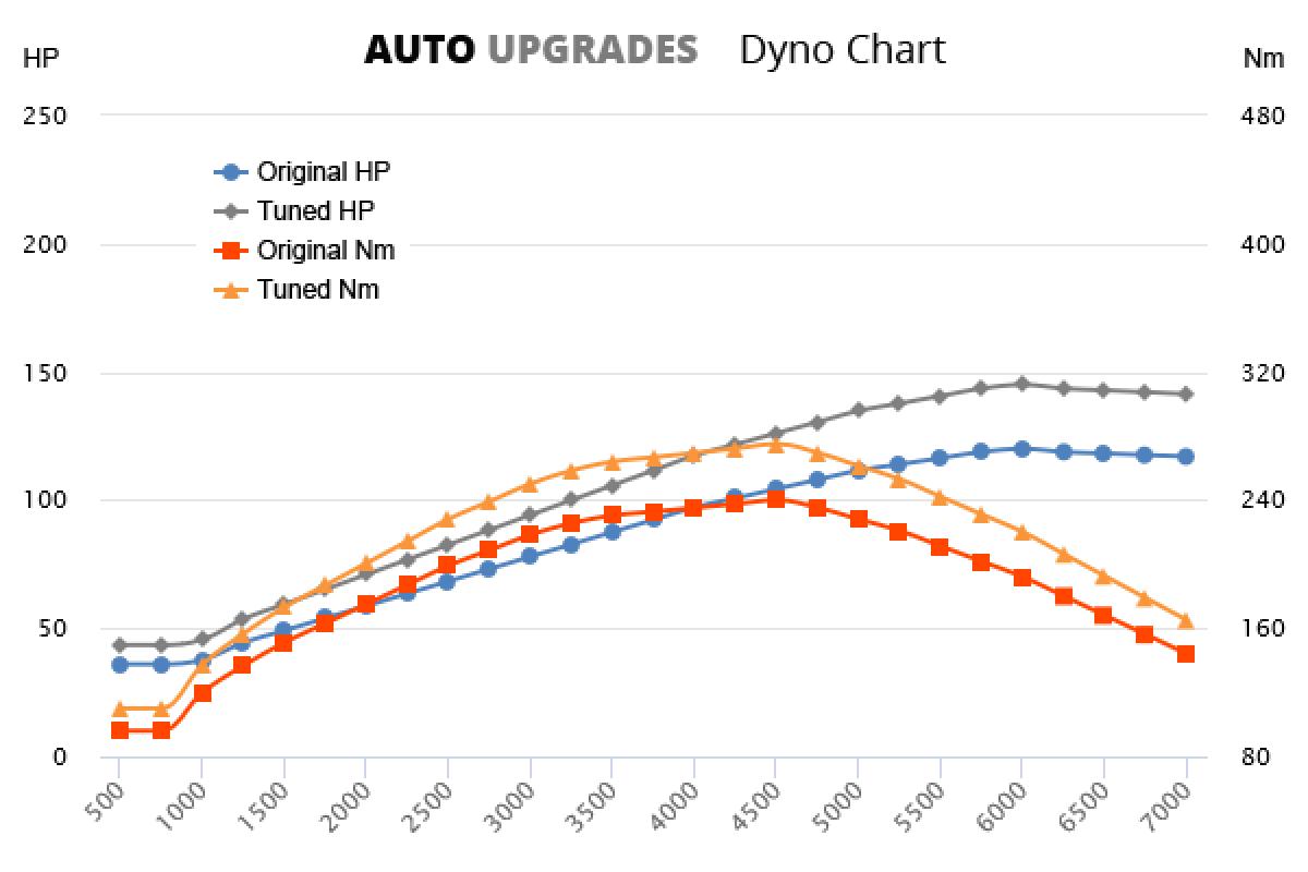2011-2014 1.4 TSI +25HP +35Nm
