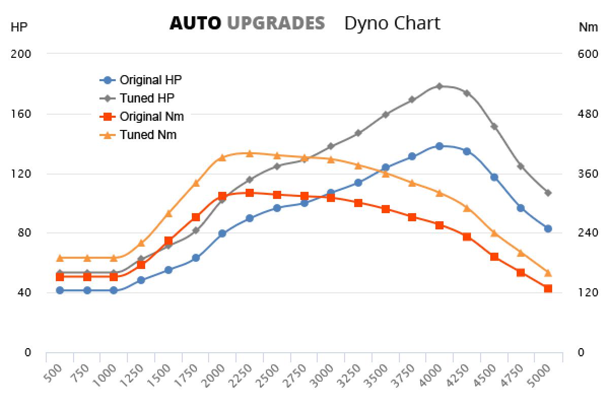 2005-2010 2.0 TDI +40HP +80Nm